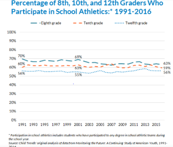 The above graph illustrates the change of student involvement in sports across the nation in eight, tenth, and twelfth grades from 1991 to 2016. Image courtesy of childtrends.org.